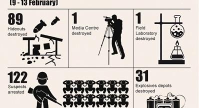 SinaÏ: destruction d'un media center djihadiste
